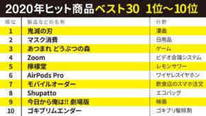 """2020年コロナ禍のヒット商品 """"ベスト10"""""""